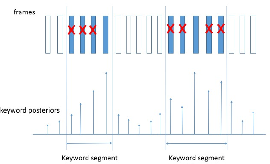 Figure 4 for Max-Pooling Loss Training of Long Short-Term Memory Networks for Small-Footprint Keyword Spotting