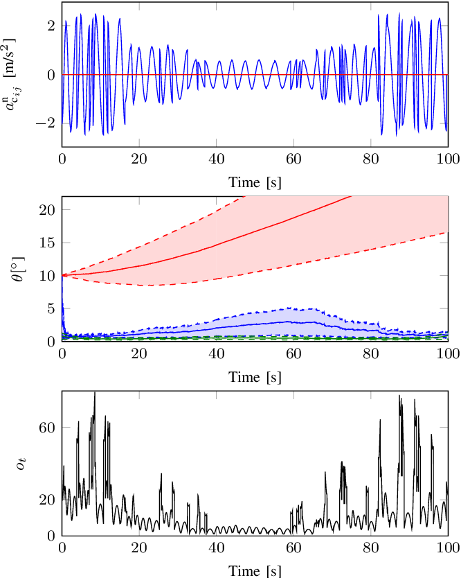 Figure 4 for Observability of the relative motion from inertial data in kinematic chains