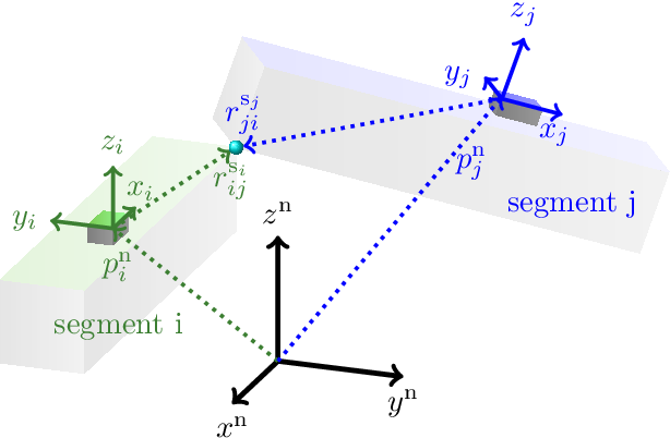 Figure 1 for Observability of the relative motion from inertial data in kinematic chains