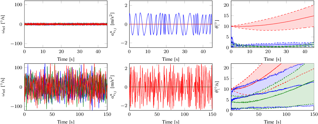 Figure 2 for Observability of the relative motion from inertial data in kinematic chains