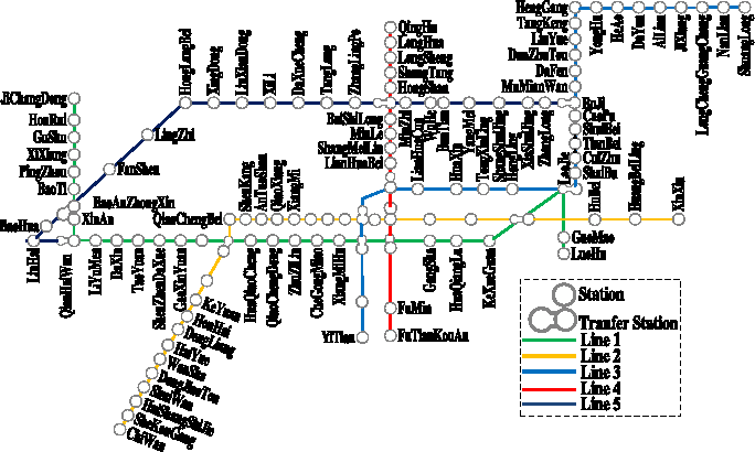 Figure 1 for Estimation of Passenger Route Choice Pattern Using Smart Card Data for Complex Metro Systems