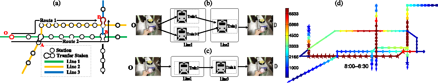 Figure 2 for Estimation of Passenger Route Choice Pattern Using Smart Card Data for Complex Metro Systems