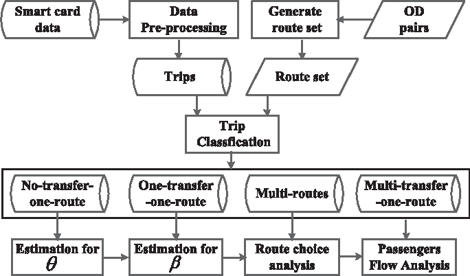 Figure 3 for Estimation of Passenger Route Choice Pattern Using Smart Card Data for Complex Metro Systems