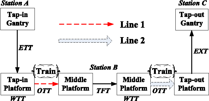 Figure 4 for Estimation of Passenger Route Choice Pattern Using Smart Card Data for Complex Metro Systems