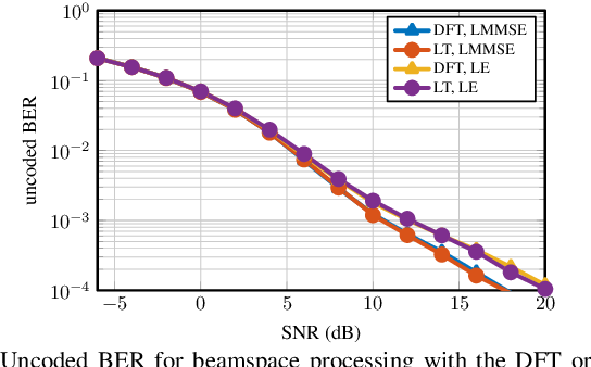 Figure 1 for Optimality of the Discrete Fourier Transform for Beamspace Massive MU-MIMO Communication
