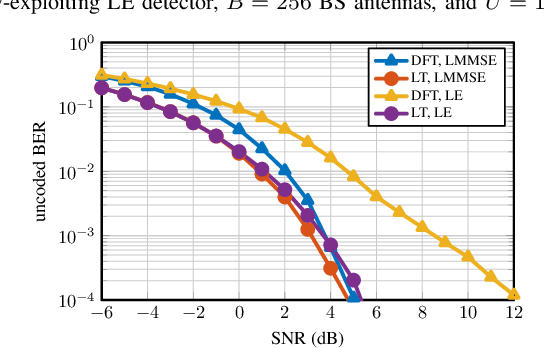 Figure 2 for Optimality of the Discrete Fourier Transform for Beamspace Massive MU-MIMO Communication