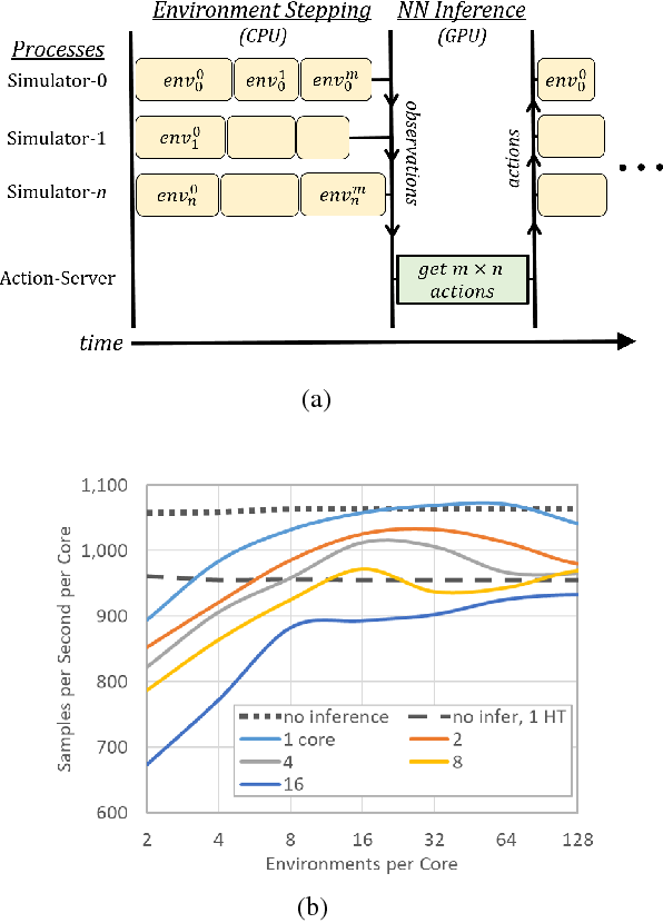 Figure 1 for Accelerated Methods for Deep Reinforcement Learning
