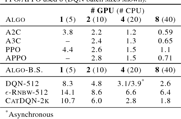 Figure 3 for Accelerated Methods for Deep Reinforcement Learning