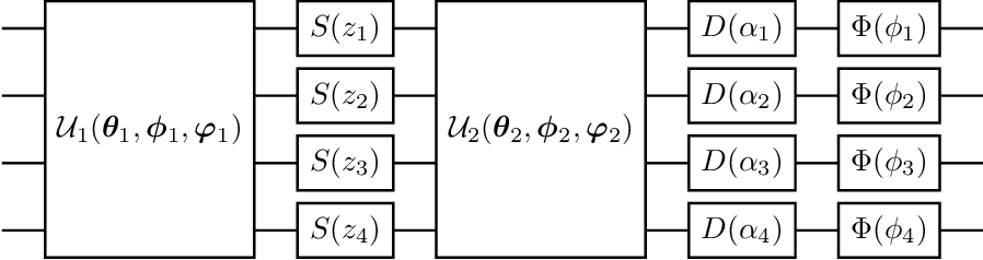 Figure 1 for Quantum Generative Adversarial Networks in a Continuous-Variable Architecture to Simulate High Energy Physics Detectors