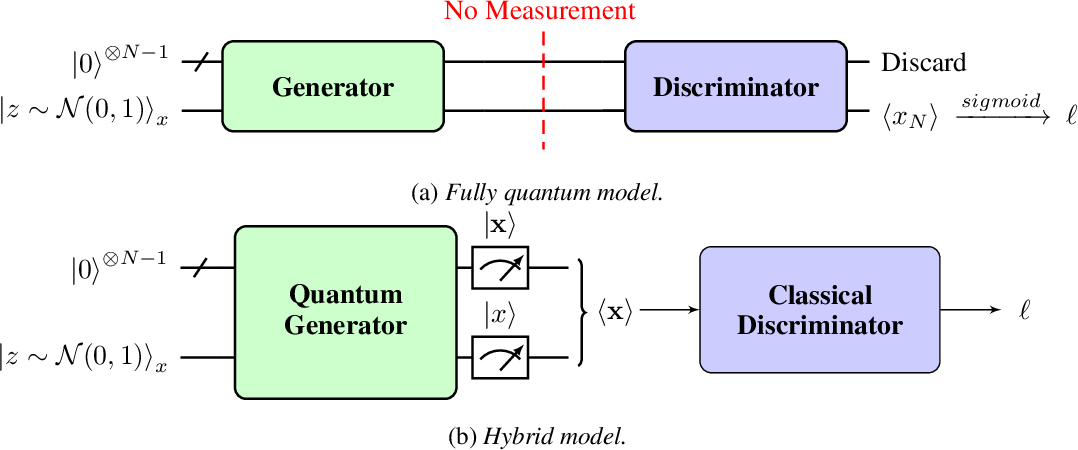 Figure 2 for Quantum Generative Adversarial Networks in a Continuous-Variable Architecture to Simulate High Energy Physics Detectors