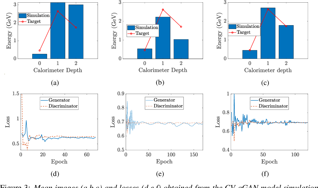 Figure 3 for Quantum Generative Adversarial Networks in a Continuous-Variable Architecture to Simulate High Energy Physics Detectors