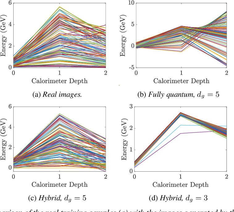 Figure 4 for Quantum Generative Adversarial Networks in a Continuous-Variable Architecture to Simulate High Energy Physics Detectors