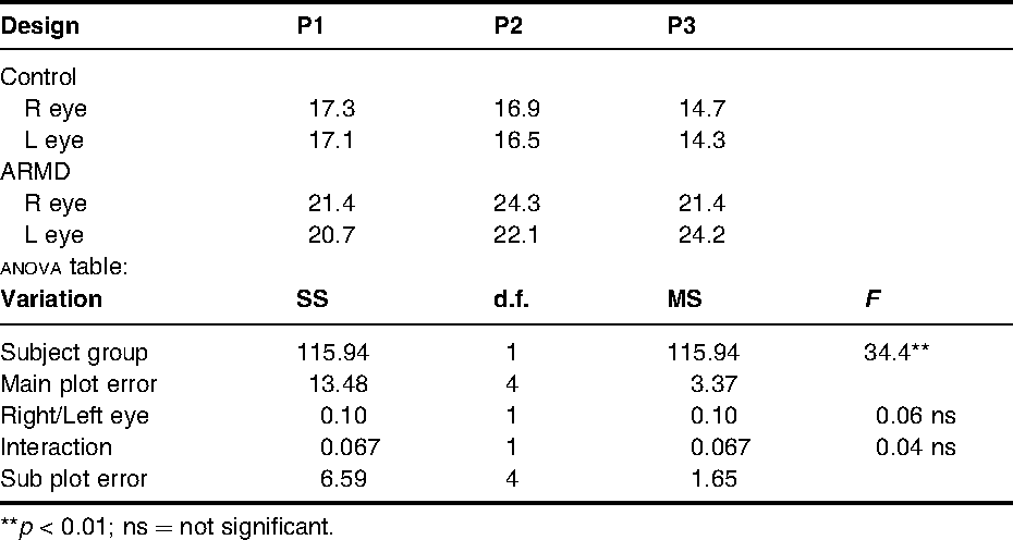 Table 6 from The application of analysis of variance (ANOVA