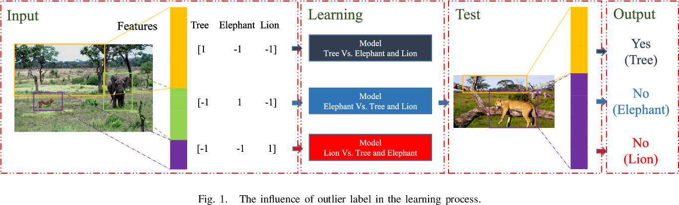 Figure 1 for Robust and Discriminative Labeling for Multi-label Active Learning Based on Maximum Correntropy Criterion