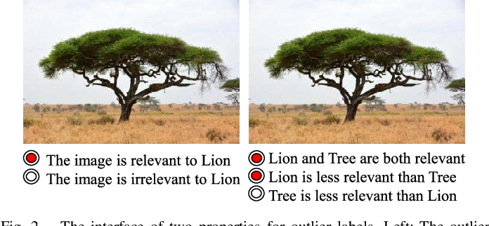 Figure 2 for Robust and Discriminative Labeling for Multi-label Active Learning Based on Maximum Correntropy Criterion