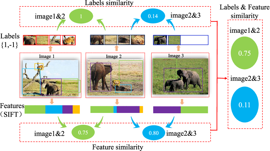 Figure 3 for Robust and Discriminative Labeling for Multi-label Active Learning Based on Maximum Correntropy Criterion