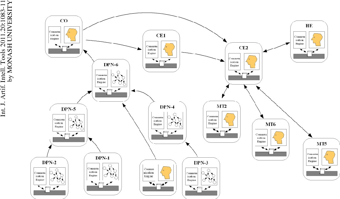 A Collaborative Approach to Construction of Large Scale Distributed