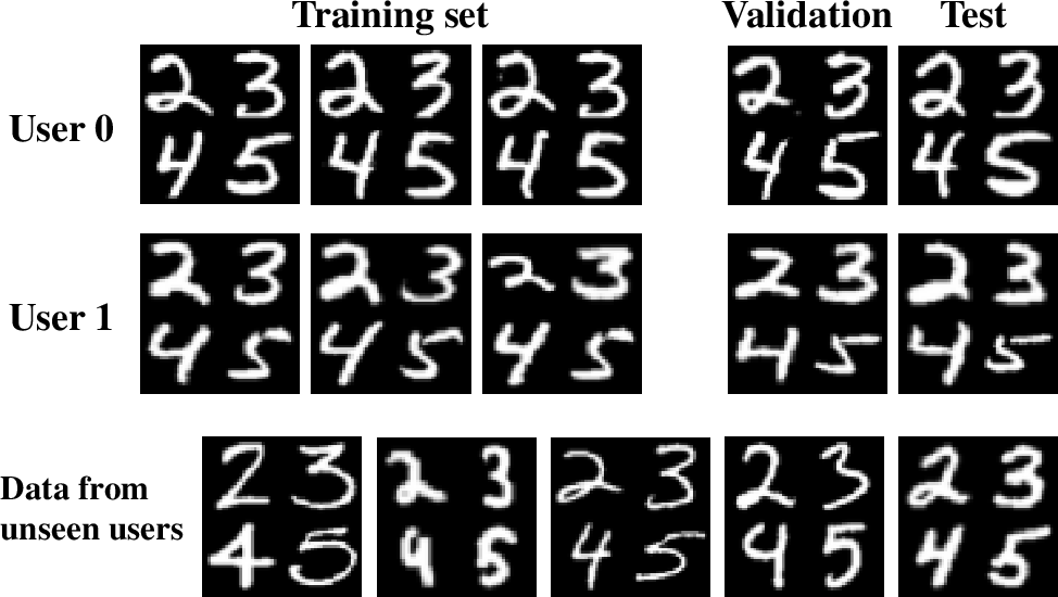 Figure 3 for Federated Learning of User Verification Models Without Sharing Embeddings