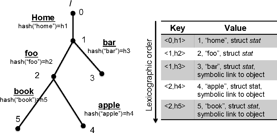 Figure 66 From Swapnil Patil Phd Dissertation Semantic Scholar