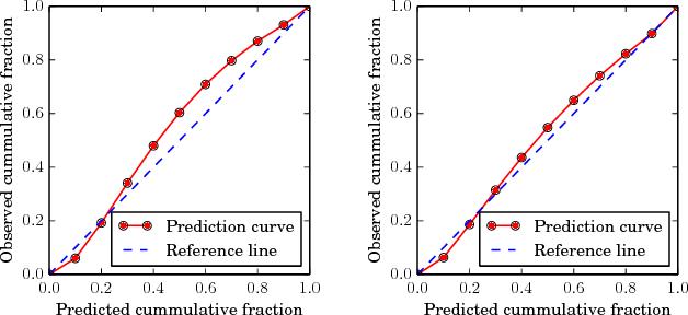 Figure 3 for Short-term Motion Prediction of Traffic Actors for Autonomous Driving using Deep Convolutional Networks
