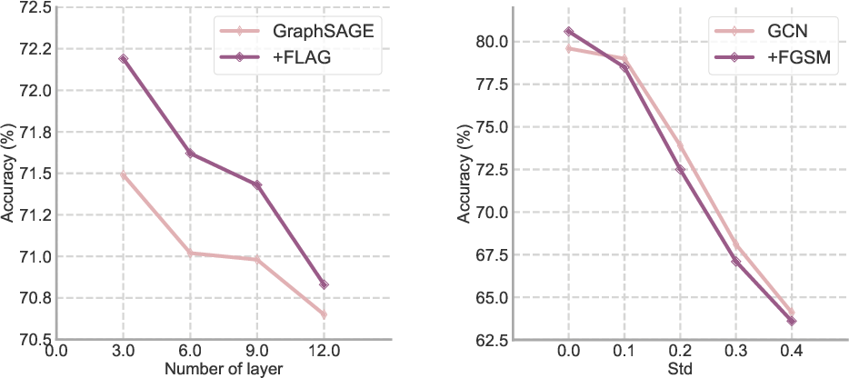 Figure 2 for FLAG: Adversarial Data Augmentation for Graph Neural Networks