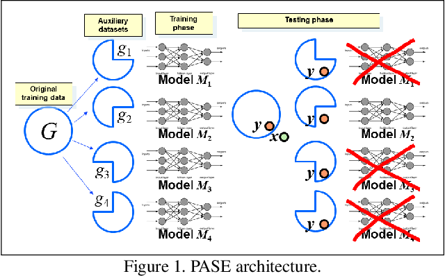 Figure 1 for Privacy Leakage Avoidance with Switching Ensembles