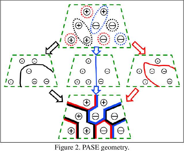 Figure 3 for Privacy Leakage Avoidance with Switching Ensembles