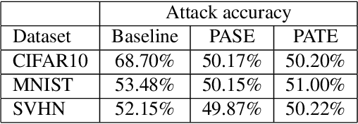 Figure 4 for Privacy Leakage Avoidance with Switching Ensembles