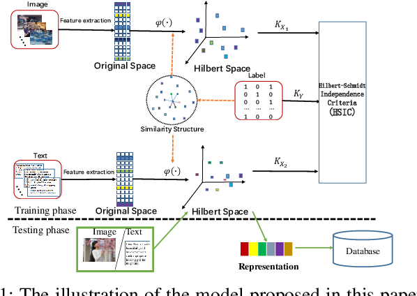 Figure 1 for Cross-modal subspace learning with Kernel correlation maximization and Discriminative structure preserving
