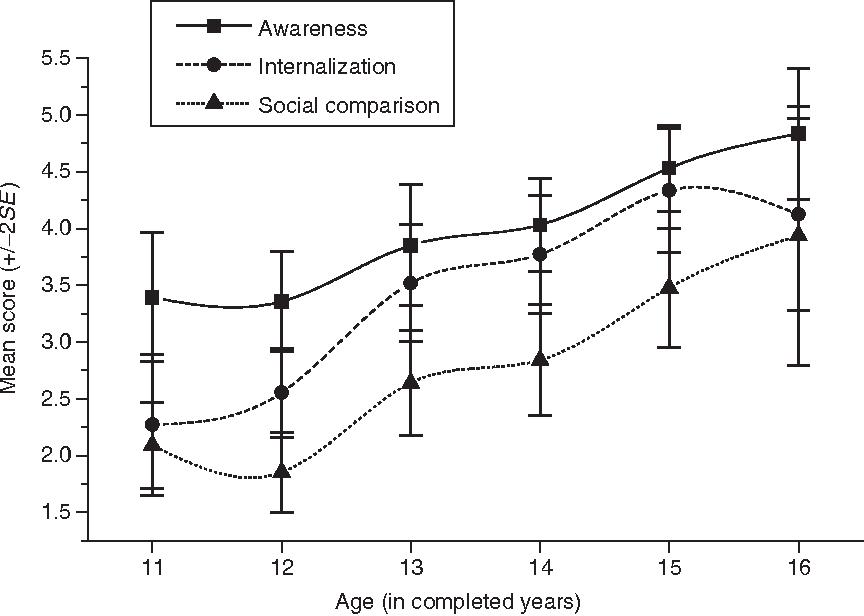 Body Image and Self-Esteem Among Adolescent Girls: Testing the