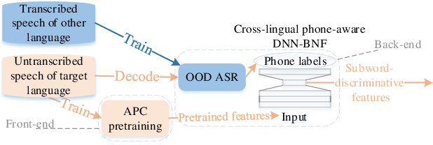 Figure 1 for Unsupervised Subword Modeling Using Autoregressive Pretraining and Cross-Lingual Phone-Aware Modeling
