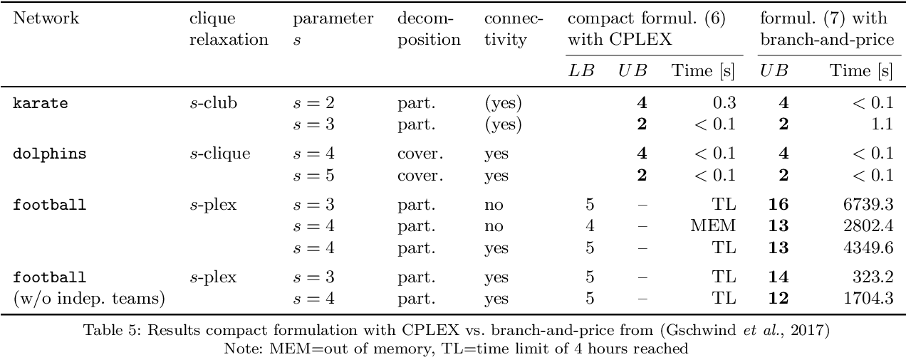 Table 5 from Social Network Analysis and Community Detection by