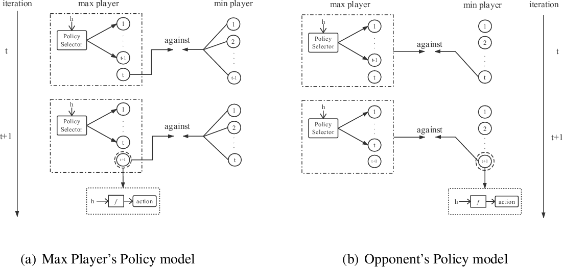 Figure 1 for Improving Fictitious Play Reinforcement Learning with Expanding Models