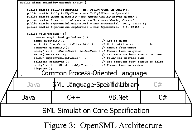 Figure 3 from Open source initiatives for simulation