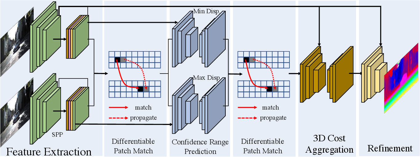 Figure 1 for DeepPruner: Learning Efficient Stereo Matching via Differentiable PatchMatch