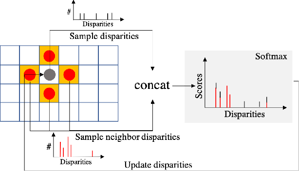 Figure 3 for DeepPruner: Learning Efficient Stereo Matching via Differentiable PatchMatch
