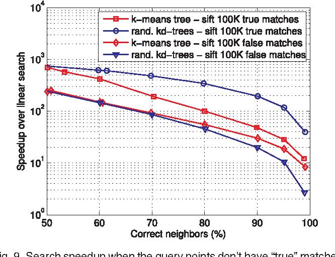 Figure 10 from Scalable Nearest Neighbor Algorithms for High