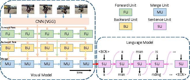 Figure 1 for Bidirectional Long-Short Term Memory for Video Description