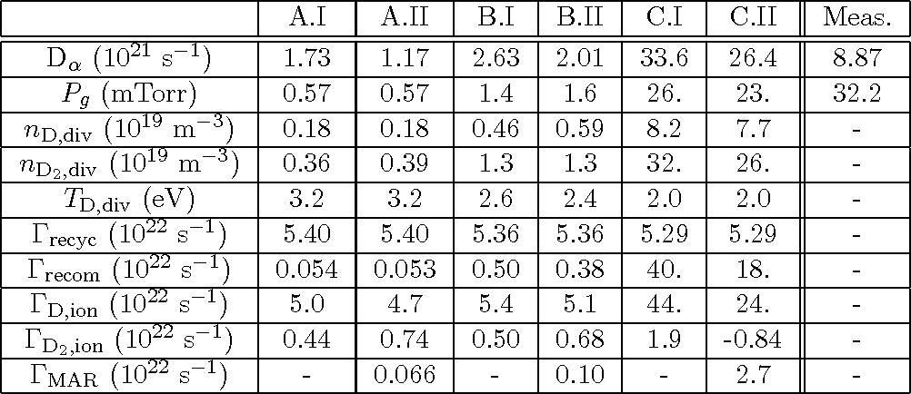 Table I from DEGAS 2 neutral transport modeling of high