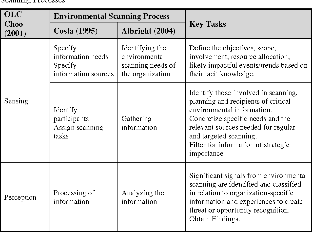 importance of environmental scanning