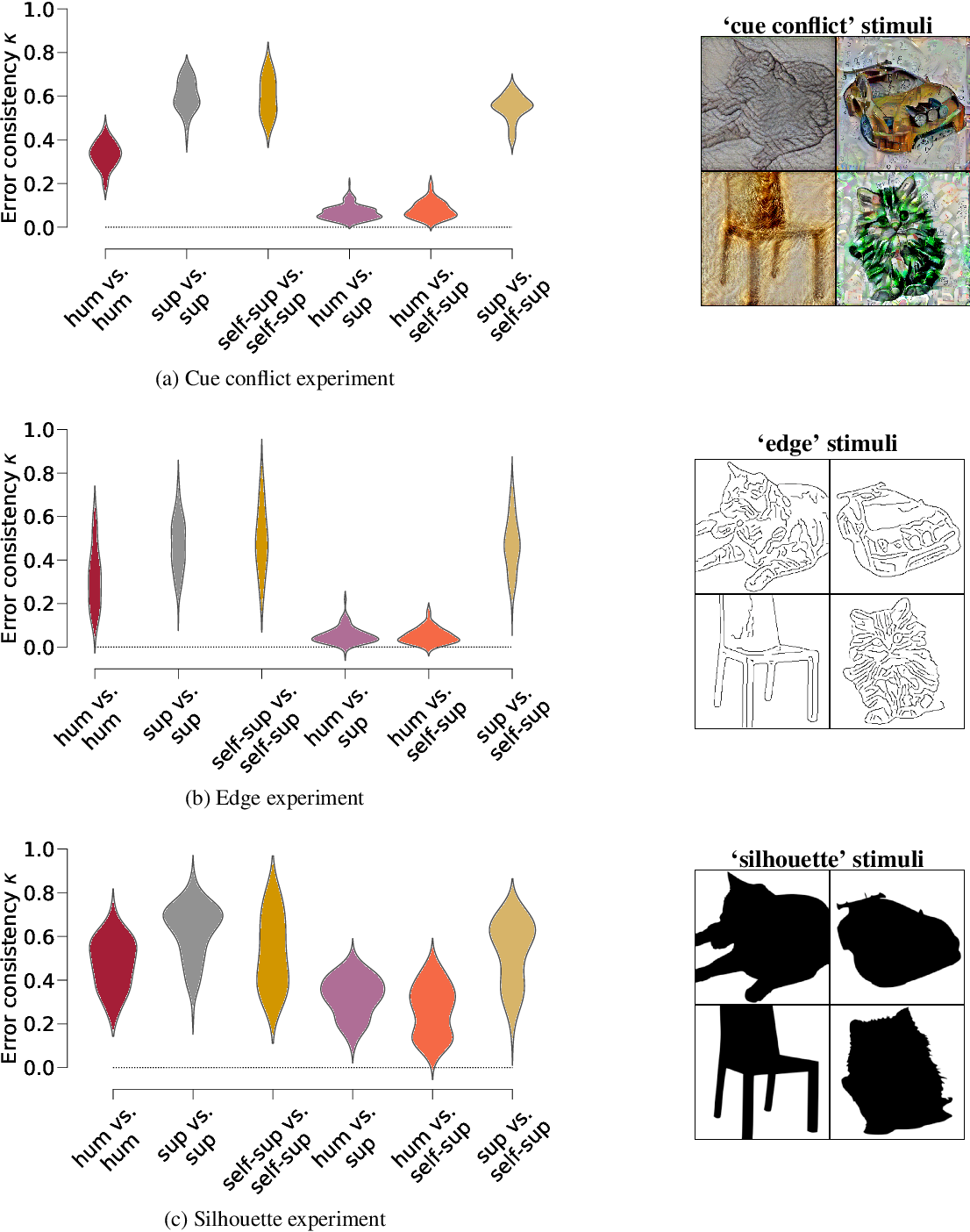 Figure 3 for On the surprising similarities between supervised and self-supervised models