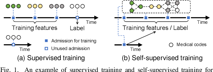 Figure 1 for Self-Supervised Graph Learning with Hyperbolic Embedding for Temporal Health Event Prediction