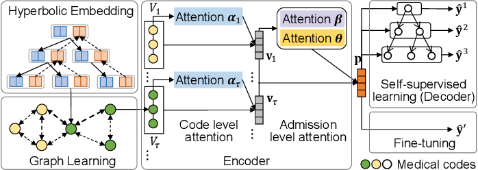 Figure 2 for Self-Supervised Graph Learning with Hyperbolic Embedding for Temporal Health Event Prediction