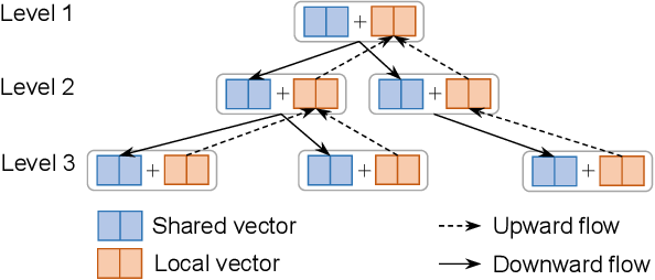 Figure 3 for Self-Supervised Graph Learning with Hyperbolic Embedding for Temporal Health Event Prediction