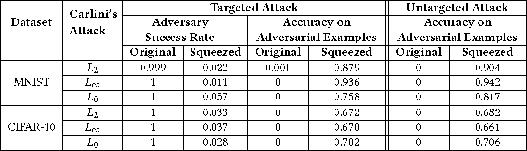 Figure 1 for Feature Squeezing Mitigates and Detects Carlini/Wagner Adversarial Examples