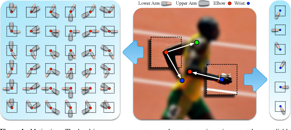 Figure 1 for Articulated Pose Estimation by a Graphical Model with Image Dependent Pairwise Relations