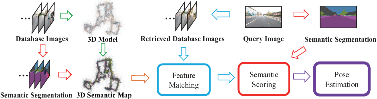 Figure 1 for Visual Localization Using Sparse Semantic 3D Map