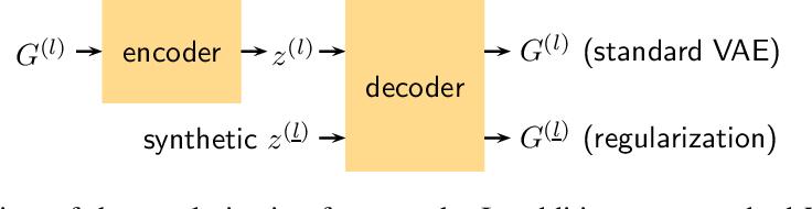 Figure 1 for Constrained Generation of Semantically Valid Graphs via Regularizing Variational Autoencoders