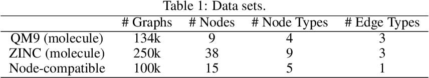 Figure 2 for Constrained Generation of Semantically Valid Graphs via Regularizing Variational Autoencoders