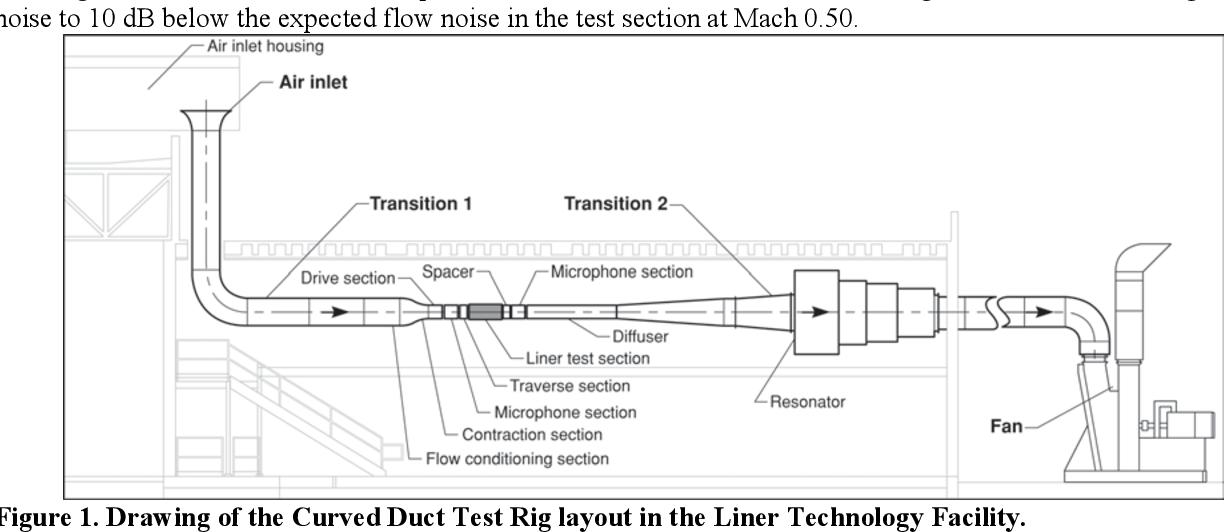 PDF] 1 / 17 Configuration Effects on Liner Performance